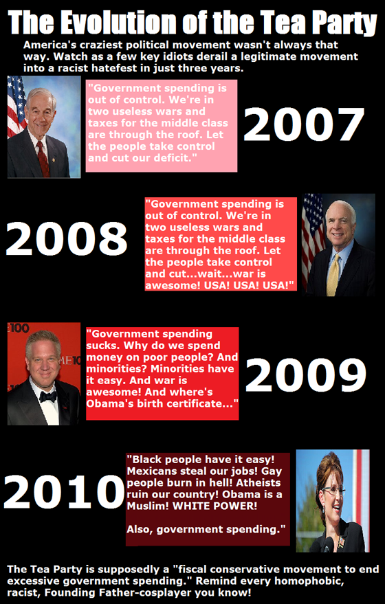 Evolution of the Tea Party
